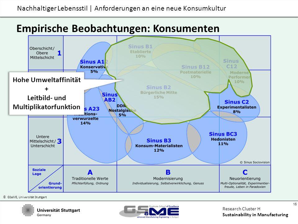 © GSaME, Universität Stuttgart 15 Research Cluster H Sustainability in Manufacturing Nachhaltiger Lebensstil | Anforderungen an eine neue Konsumkultur