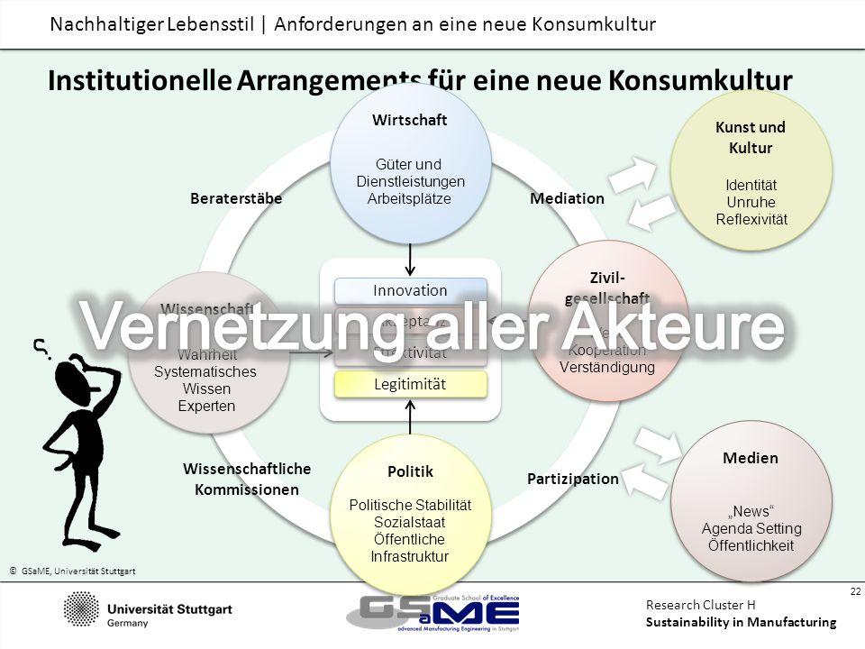 © GSaME, Universität Stuttgart 22 Research Cluster H Sustainability in Manufacturing Institutionelle Arrangements für eine neue Konsumkultur Politik P