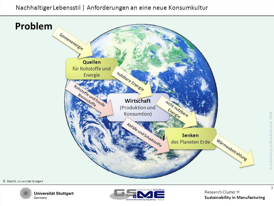 © GSaME, Universität Stuttgart 14 Research Cluster H Sustainability in Manufacturing Nachhaltiger Lebensstil | Anforderungen an eine neue Konsumkultur Was macht einen nachhaltigen Lebensstil aus.