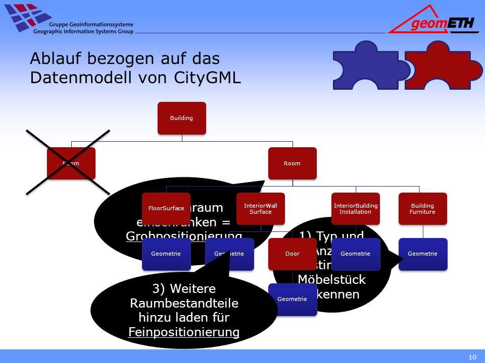 Ablauf bezogen auf das Datenmodell von CityGML 10 Room Building Room Building Furniture Geometrie 1) Typ und Anzahl bestimmter Möbelstück erkennen 2)