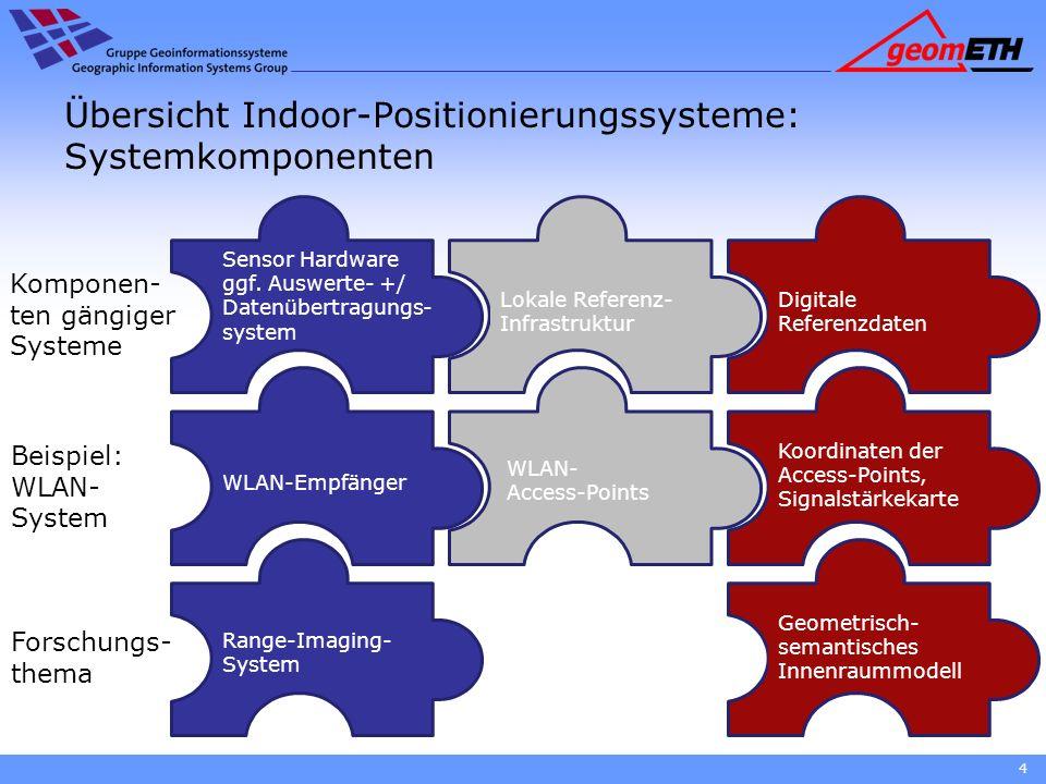 4 Übersicht Indoor-Positionierungssysteme: Systemkomponenten Sensor Hardware ggf. Auswerte- +/ Datenübertragungs- system Lokale Referenz- Infrastruktu