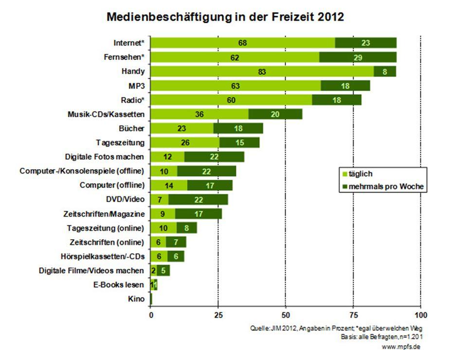 Scripted Reality – BTN auf allen Kanälen Quelle: www.bravo.de