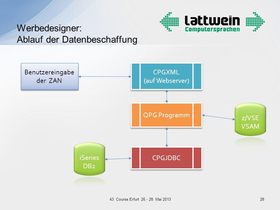 Werbedesigner: Ablauf der Datenbeschaffung QPG Programm Benutzereingabe der ZAN CPGXML (auf Webserver) CPGJDBC 2843. Course Erfurt 26.- 28. Mai 2013