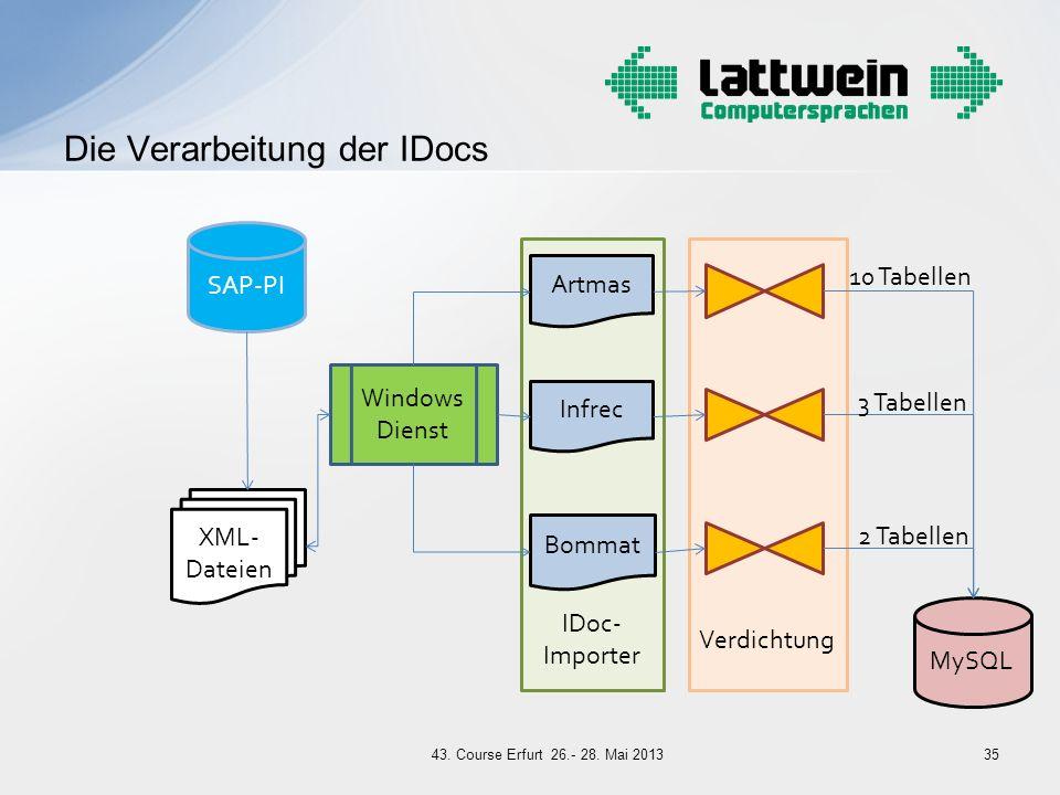 Verdichtung IDoc- Importer Die Verarbeitung der IDocs 35 SAP-PI XML- Dateien Windows Dienst MySQL Artmas Bommat Infrec 10 Tabellen 3 Tabellen 2 Tabell