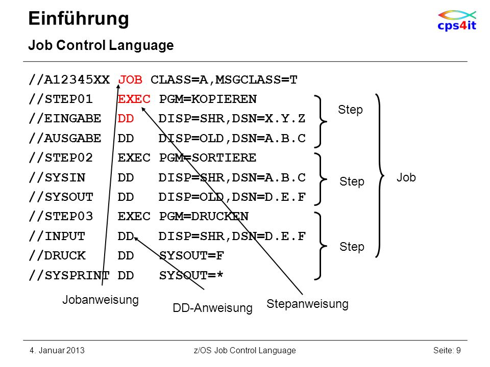 Datei-Beschreibung (2) DD-Anweisung – DSNAME Syntax –DSN[AME]=dateiname Beispiel: //SYSIN DD DISP=SHR,DSN=XV10733.PERS.DATEN //SYSPRINT DD DISP=(,CATLG,DELETE),UNIT=SYSDA, // SPACE=(TRK,1),DCB=(LRECL=80,RECFM=FB), // DSN=XV10733.PERS.AUSGABE //WORKFILE DD DSN=&&TEMP,DISP=(NEW,PASS),UNIT=SYSDA, // SPACE=(TRK,1) //NOCHWAS DD DUMMY 4.