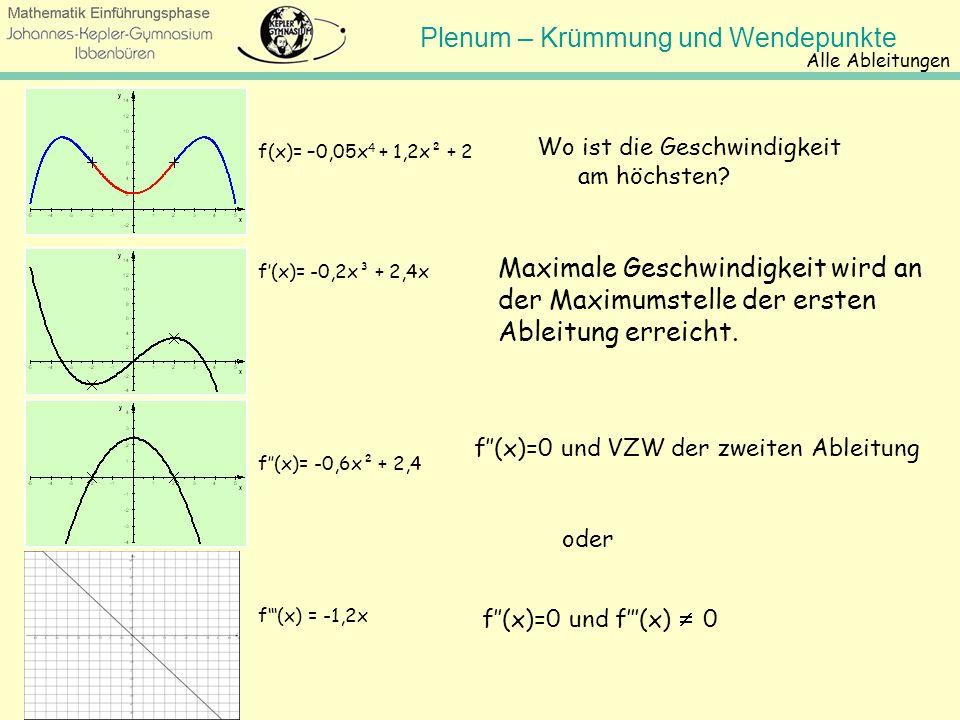 Plenum – Krümmung und Wendepunkte Alle Ableitungen Wie finden wir Wendestellen? Also wenn: f(x) = 0 und VZW der zweiten Ableitung f(x)=0 und f(x) 0...