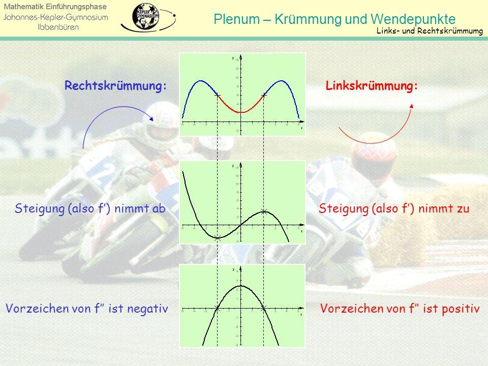 Plenum – Krümmung und Wendepunkte Krümmung Die Stellen mit minimaler/maximaler Steigung heißen Wendestellen, denn dort wendet man beim Entlangfahren a