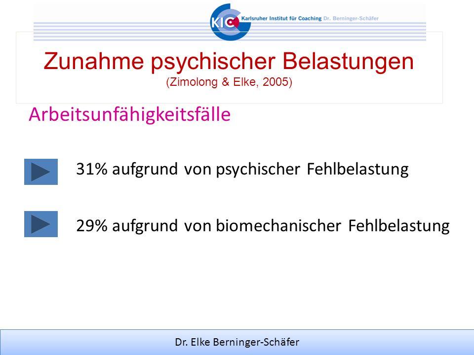 Dr. Elke Berninger-Schäfer Zunahme psychischer Belastungen (Zimolong & Elke, 2005) Arbeitsunfähigkeitsfälle 31% aufgrund von psychischer Fehlbelastung
