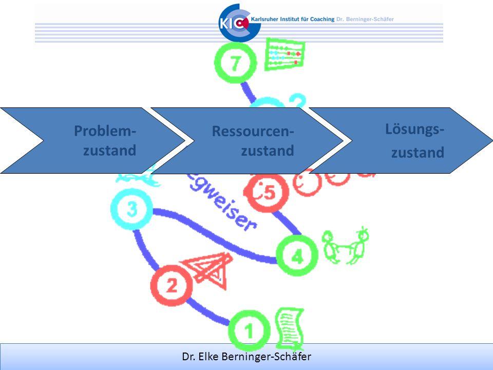 Dr. Elke Berninger-Schäfer Problem- zustand Lösungs- zustand Ressourcen- zustand