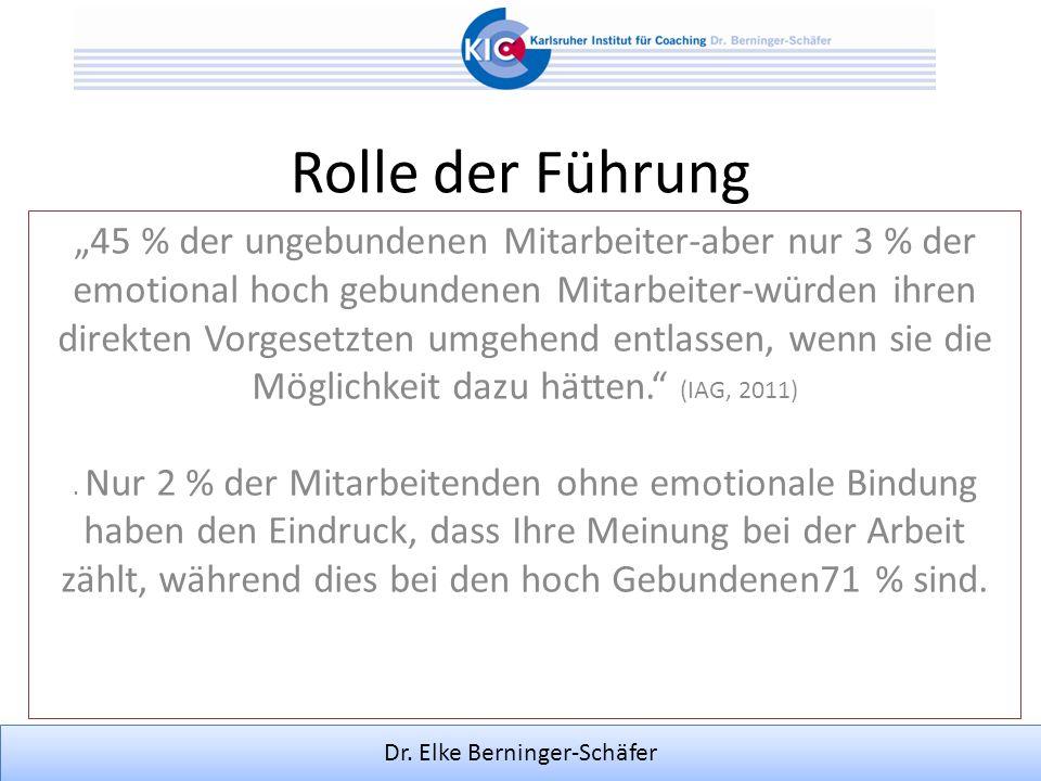 Dr. Elke Berninger-Schäfer Rolle der Führung 45 % der ungebundenen Mitarbeiter-aber nur 3 % der emotional hoch gebundenen Mitarbeiter-würden ihren dir