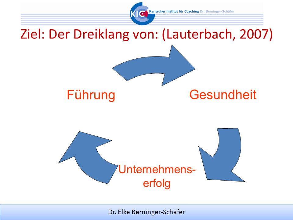 Dr. Elke Berninger-Schäfer (Lauterbach, 2007) Ziel: Der Dreiklang von: (Lauterbach, 2007) Gesundheit Unternehmens- erfolg Führung