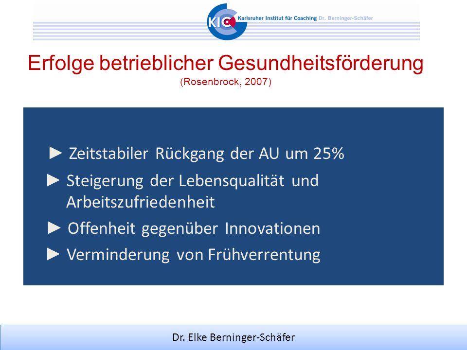 Dr. Elke Berninger-Schäfer Erfolge betrieblicher Gesundheitsförderung (Rosenbrock, 2007) Zeitstabiler Rückgang der AU um 25% Steigerung der Lebensqual