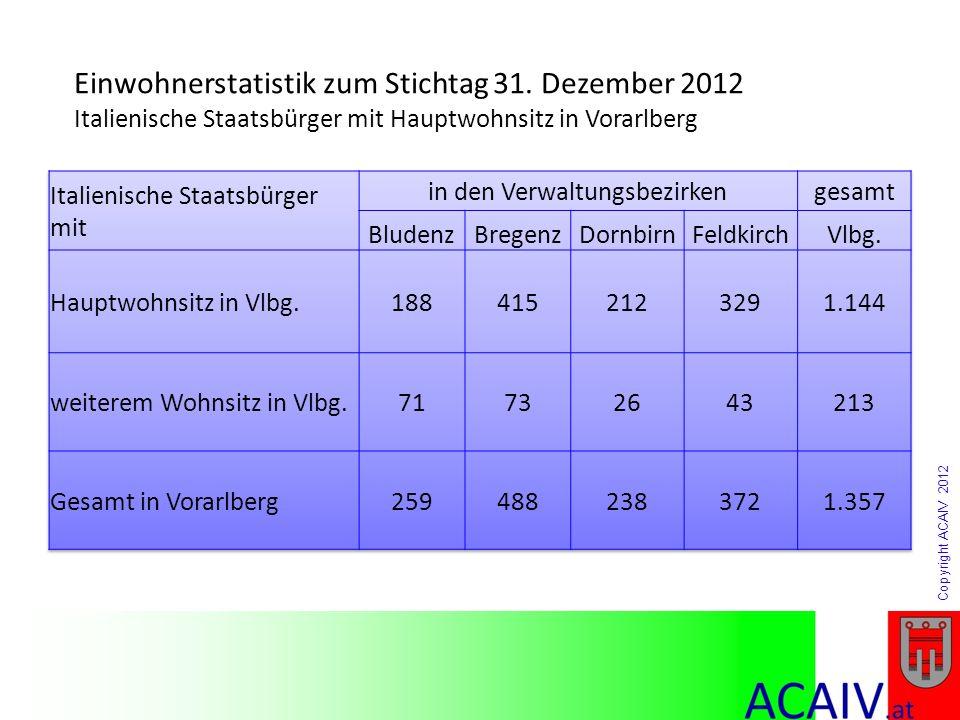 Copyright ACAIV 2012 Einwohnerstatistik zum Stichtag 31. Dezember 2012 Italienische Staatsbürger mit Hauptwohnsitz in Vorarlberg