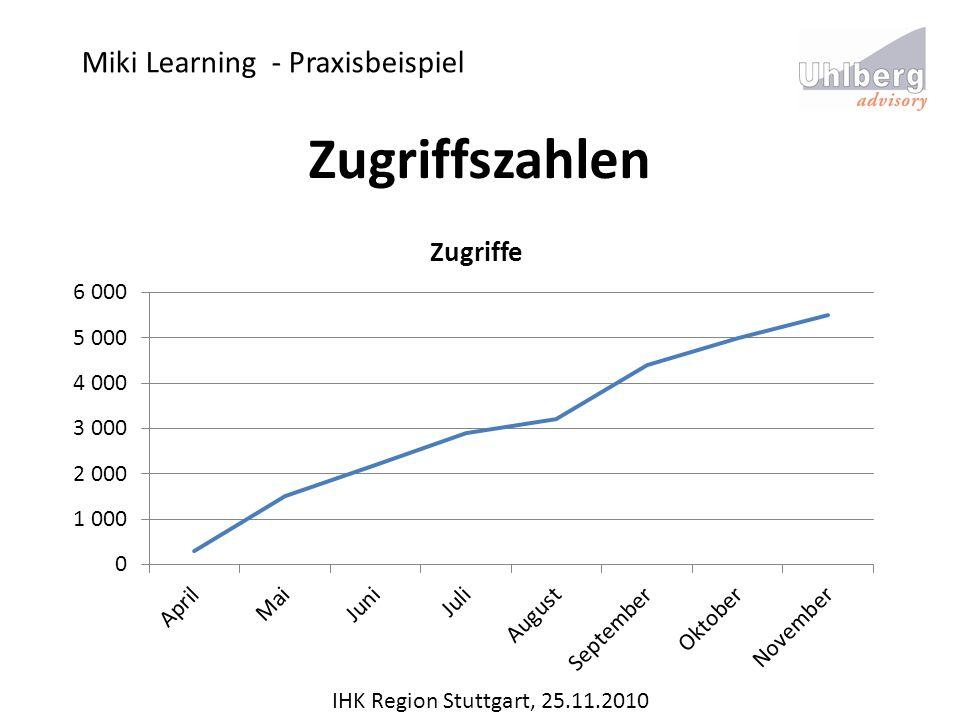 Miki Learning - Praxisbeispiel IHK Region Stuttgart, 25.11.2010 Zugriffszahlen
