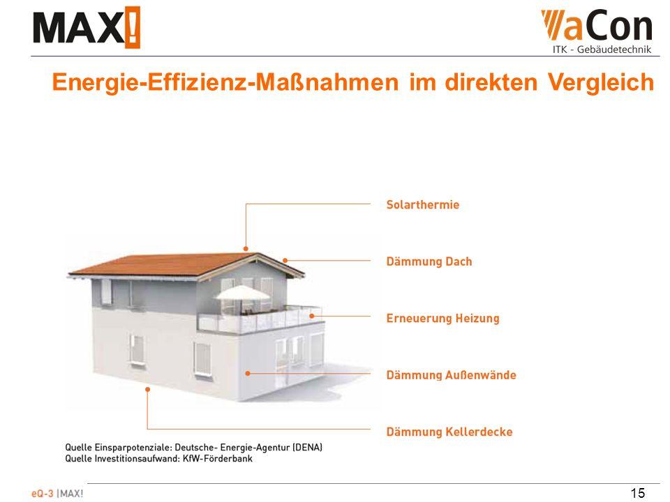 15 Energie-Effizienz-Maßnahmen im direkten Vergleich