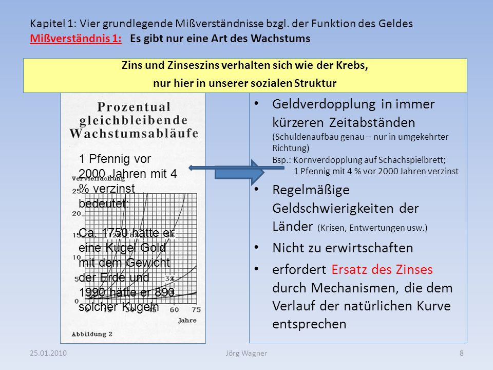 Mißverständnis 2 Zinsen zahlen wir nur dann, wenn wir uns Geld leihen 25.01.20109Jörg Wagner