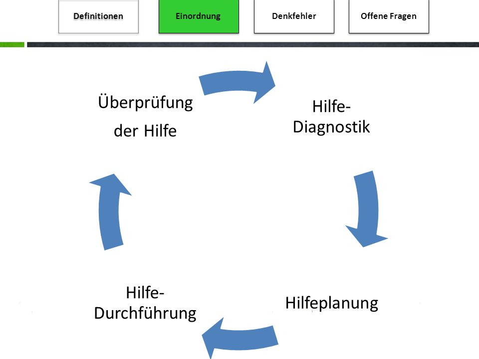 Definitionen Einordnung Denkfehler Offene Fragen Hilfe- Diagnostik Hilfeplanung Hilfe- Durchführung Überprüfung der Hilfe