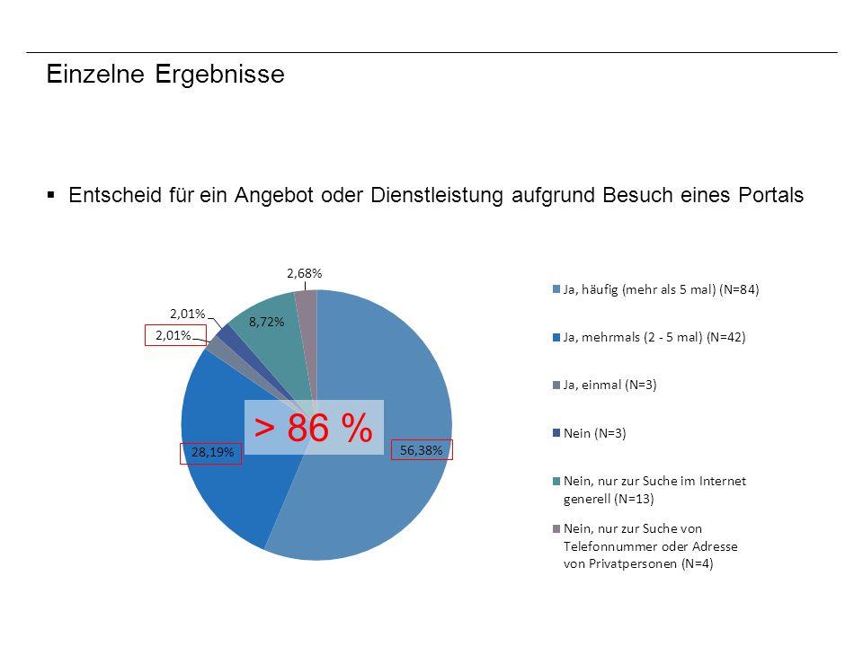 Einzelne Ergebnisse Entscheid für ein Angebot oder Dienstleistung aufgrund Besuch eines Portals > 86 %