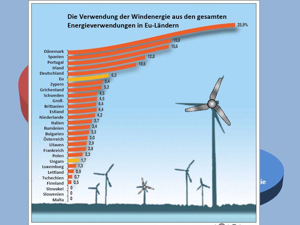 Produzierte Gesamtenergie in Ungarn Erneuerbare Energie Windenergie 20% Dänemark Spanien Portugal Irland Deutschland Eu Zypern Grichenland Schweden Gr