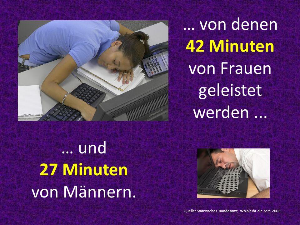 … von denen 42 Minuten von Frauen geleistet werden... Quelle: Statistisches Bundesamt, Wo bleibt die Zeit, 2003 … und 27 Minuten von Männern.