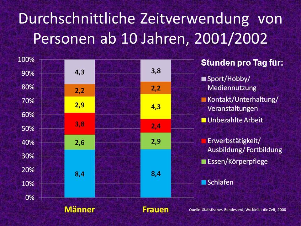 Durchschnittliche Zeitverwendung von Personen ab 10 Jahren, 2001/2002 Quelle: Statistisches Bundesamt, Wo bleibt die Zeit, 2003 Stunden pro Tag für: