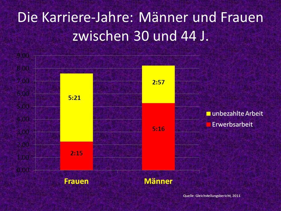 Die Karriere-Jahre: Männer und Frauen zwischen 30 und 44 J. 5:21 2:57 5:16 2:15 Quelle: Gleichstellungsbericht, 2011