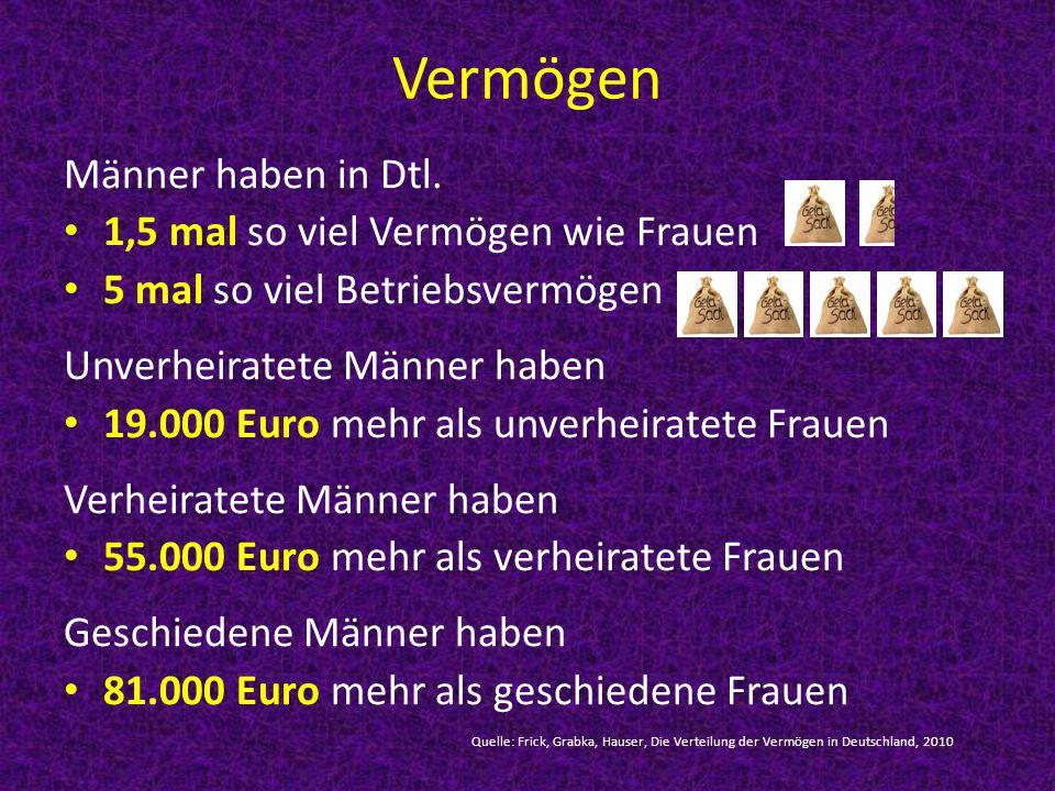 Vermögen Männer haben in Dtl. 1,5 mal so viel Vermögen wie Frauen 5 mal so viel Betriebsvermögen Unverheiratete Männer haben 19.000 Euro mehr als unve