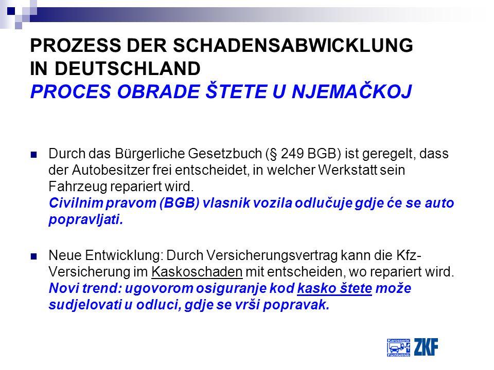 PROZESS DER SCHADENSABWICKLUNG IN DEUTSCHLAND PROCES OBRADE ŠTETE U NJEMAČKOJ Durch das Bürgerliche Gesetzbuch (§ 249 BGB) ist geregelt, dass der Auto