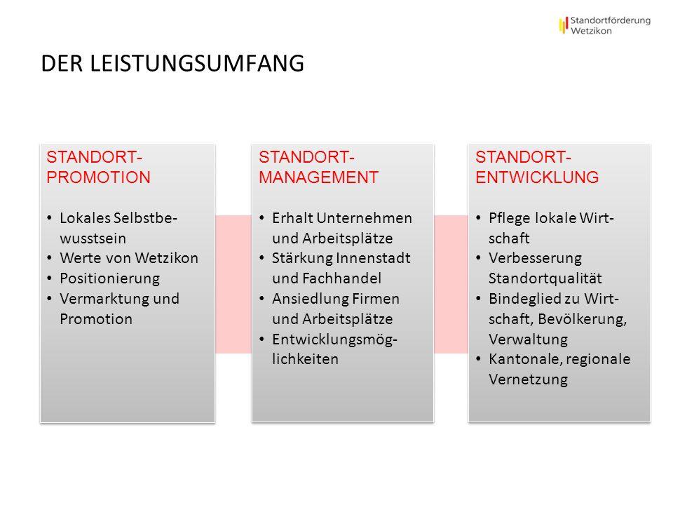 DER LEISTUNGSUMFANG STANDORT- PROMOTION Lokales Selbstbe- wusstsein Werte von Wetzikon Positionierung Vermarktung und Promotion STANDORT- PROMOTION Lo