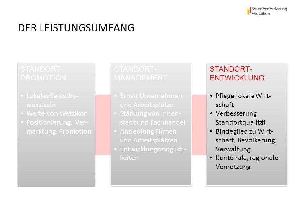 DER LEISTUNGSUMFANG STANDORT- PROMOTION Lokales Selbstbe- wusstsein Werte von Wetzikon Positionierung, Ver- marktung, Promotion STANDORT- PROMOTION Lo