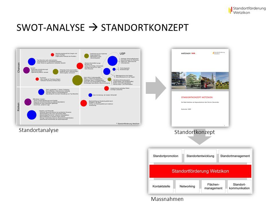 SWOT-ANALYSE STANDORTKONZEPT Standortanalyse Standortkonzept Massnahmen