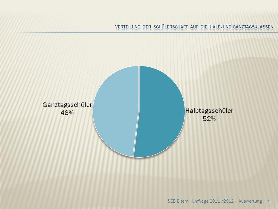 62 SEB Eltern - Umfrage 2011 /2012 - Auswertung