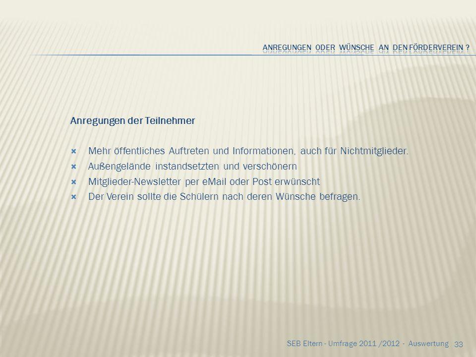 32 SEB Eltern - Umfrage 2011 /2012 - Auswertung Jahresspenden Vorschläge der Teilnehmer 1,001x 5,00 1x 10,003x 15,002x 20,004x 25,001x