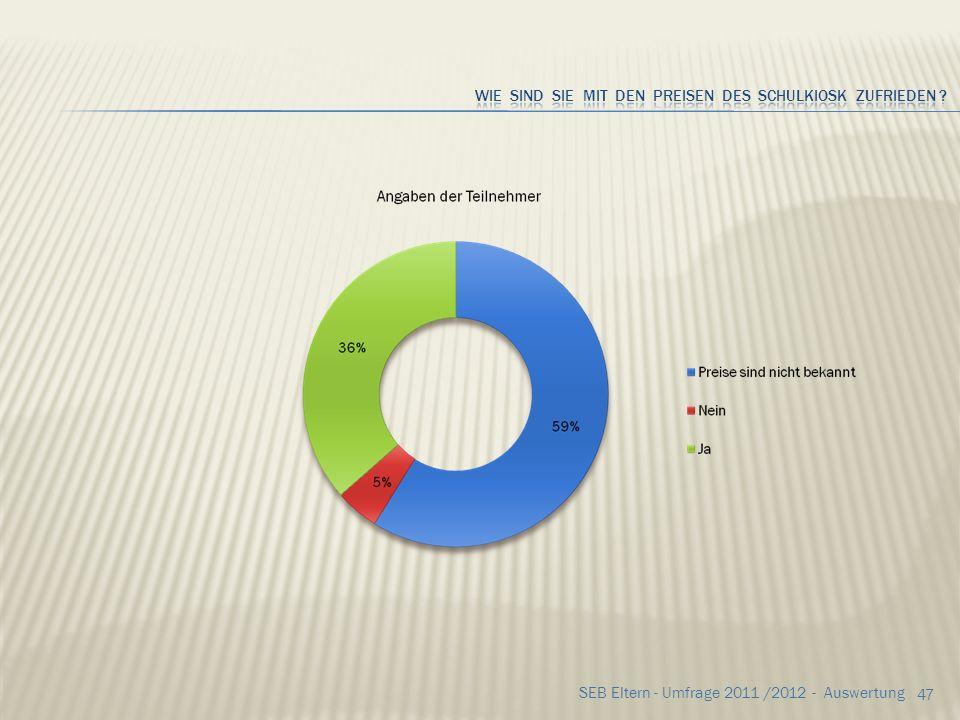 46 SEB Eltern - Umfrage 2011 /2012 - Auswertung Anregungen & Kritik zu viel Süßes4x es gibt kein Obst3x immer das gleiche Angebot1x Kakao und Vanillem