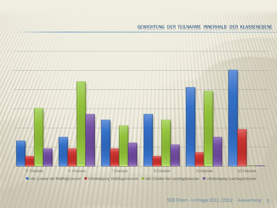65 SEB Eltern - Umfrage 2011 /2012 - Auswertung