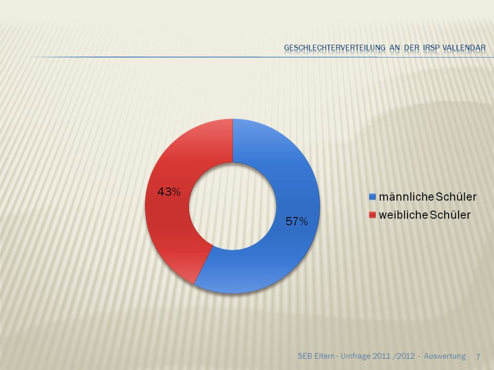 47 SEB Eltern - Umfrage 2011 /2012 - Auswertung