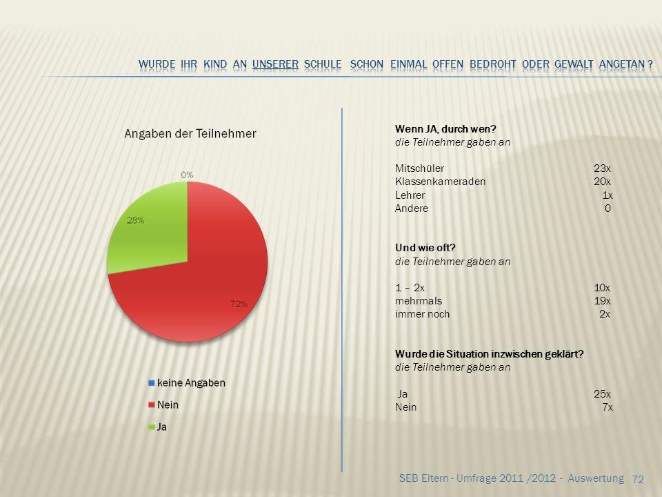 71 SEB Eltern - Umfrage 2011 /2012 - Auswertung Wenn JA, durch wen? Angaben der Teilnehmer durch andere Schülerinnen im Bus durch Rangeleien an der Bu