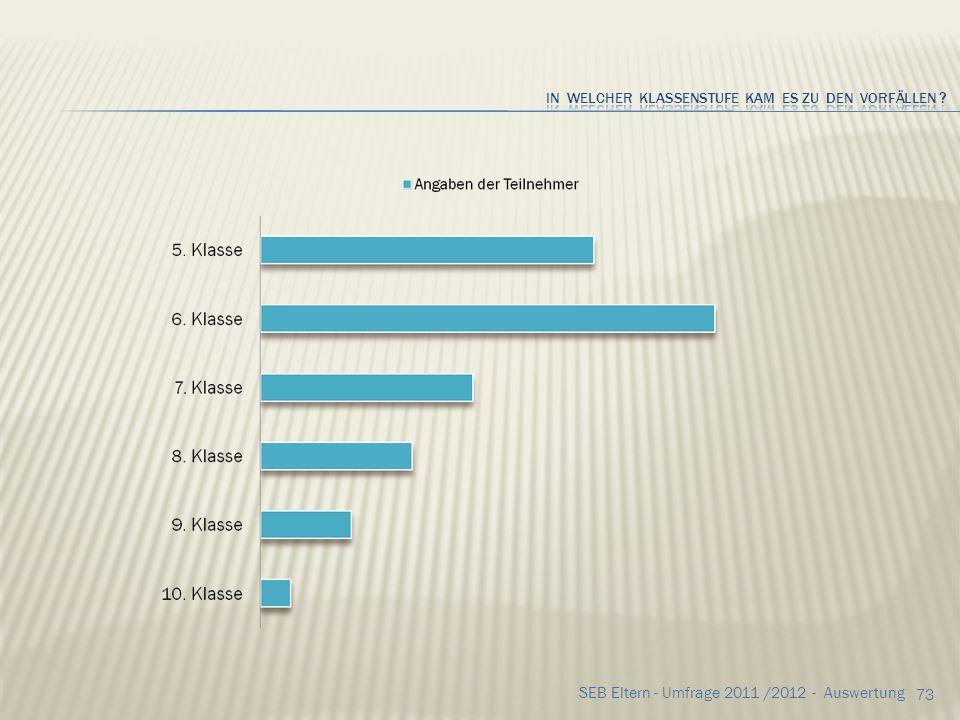 72 SEB Eltern - Umfrage 2011 /2012 - Auswertung Wenn JA, durch wen? die Teilnehmer gaben an Mitschüler23x Klassenkameraden20x Lehrer 1x Andere 0 Und w