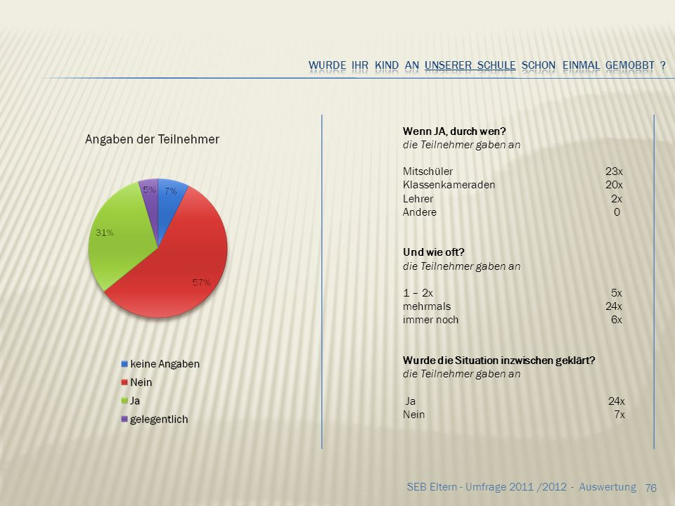 75 SEB Eltern - Umfrage 2011 /2012 - Auswertung Wenn JA, durch wen? die Teilnehmer gaben an Mitschüler22x Klassenkameraden21x Lehrer 2x Andere 0 Wo wu