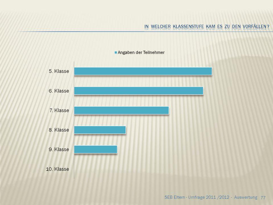 76 SEB Eltern - Umfrage 2011 /2012 - Auswertung Wenn JA, durch wen? die Teilnehmer gaben an Mitschüler23x Klassenkameraden20x Lehrer 2x Andere 0 Und w