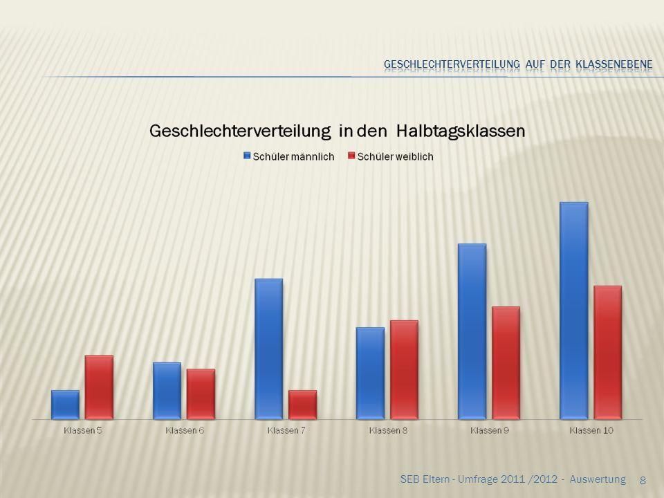 68 SEB Eltern - Umfrage 2011 /2012 - Auswertung