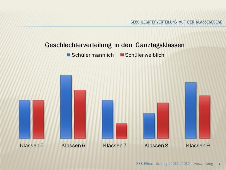 29 SEB Eltern - Umfrage 2011 /2012 - Auswertung