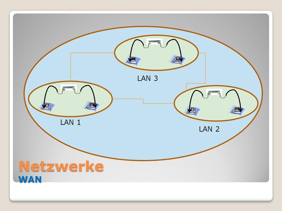 Netzwerke WAN LAN 1 LAN 2 LAN 3