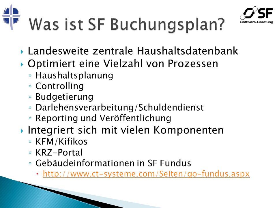 Landesweite zentrale Haushaltsdatenbank Optimiert eine Vielzahl von Prozessen Haushaltsplanung Controlling Budgetierung Darlehensverarbeitung/Schulden