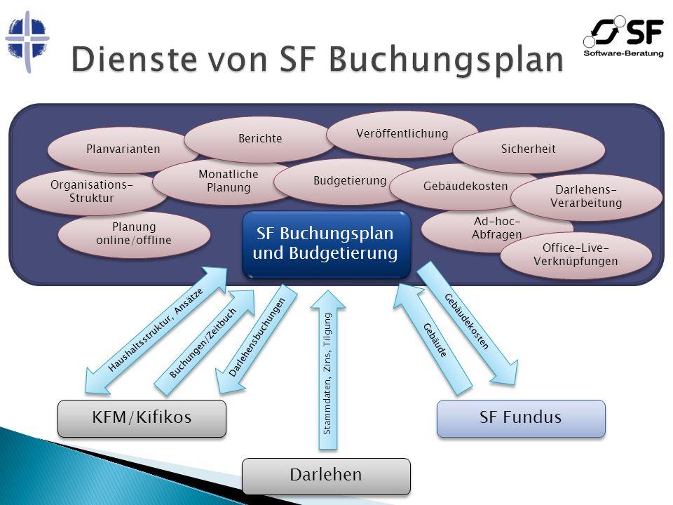 SF Fundus ist die Datenbank für landeskirchliches Gebäudemanagement Zuerst eingeführt in der Evangelischen Landeskirche in Baden Landeskirchenweite zentrale Datenbank Identische Technik und Benutzeroberfläche wie SF Buchungsplan und Budgetierung http://www.ct-systeme.com/Seiten/go- fundus.aspx http://www.ct-systeme.com/Seiten/go- fundus.aspx SF Buchungsplan ist voll mit SF Fundus integriert Wenn beide Systeme zum Einsatz kommen