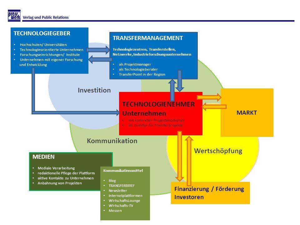 Wertschöpfung Investition TECHNOLOGIEGEBER Hochschulen/ Universitäten Technologieorientierte Unternehmen Forschungseinrichtungen/ Institute Unternehme