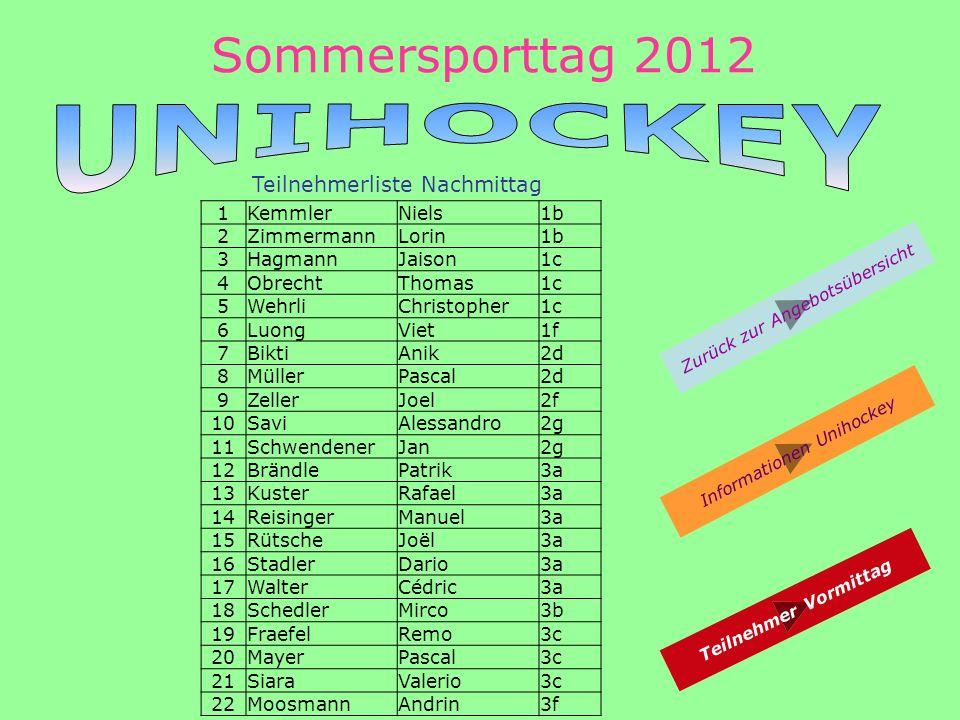 Sommersporttag 2012 Zurück zur Angebotsübersicht Teilnehmerliste Nachmittag Teilnehmer Vormittag Informationen Unihockey 1KemmlerNiels1b 2ZimmermannLorin1b 3HagmannJaison1c 4ObrechtThomas1c 5WehrliChristopher1c 6LuongViet1f 7BiktiAnik2d 8MüllerPascal2d 9ZellerJoel2f 10SaviAlessandro2g 11SchwendenerJan2g 12BrändlePatrik3a 13KusterRafael3a 14ReisingerManuel3a 15RütscheJoël3a 16StadlerDario3a 17WalterCédric3a 18SchedlerMirco3b 19FraefelRemo3c 20MayerPascal3c 21SiaraValerio3c 22MoosmannAndrin3f