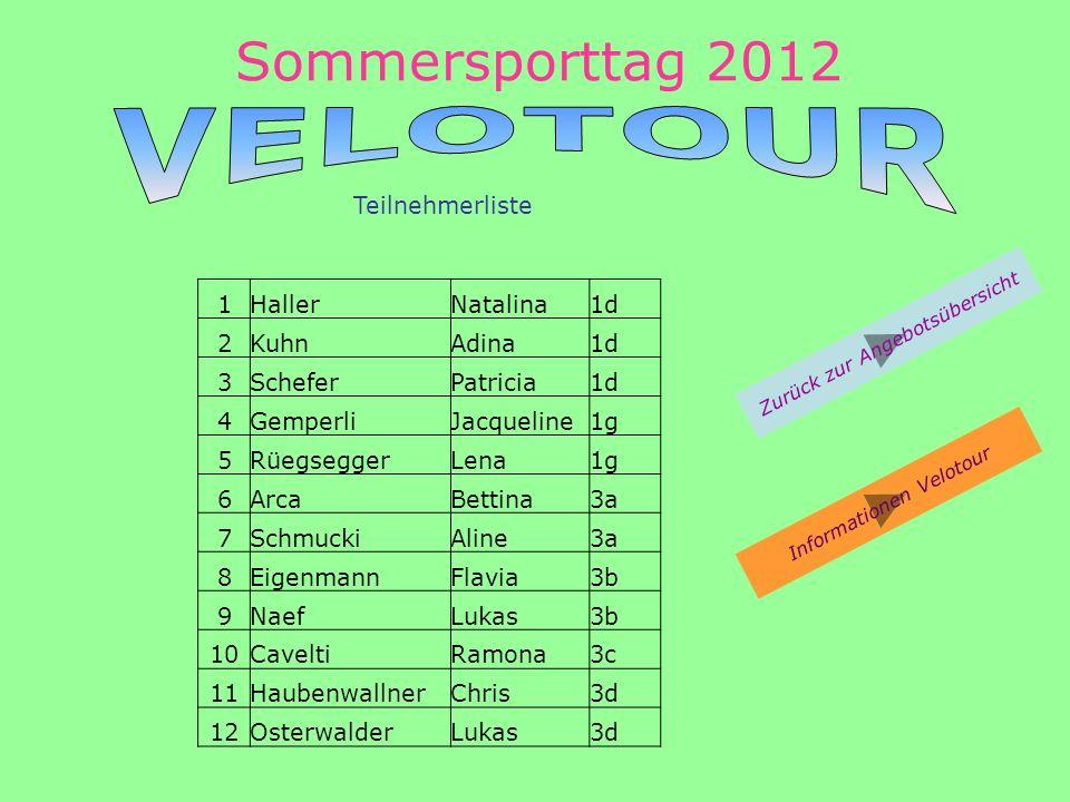 Sommersporttag 2012 Zurück zur Angebotsübersicht Teilnehmerliste Informationen Velotour 1HallerNatalina1d 2KuhnAdina1d 3ScheferPatricia1d 4GemperliJacqueline1g 5RüegseggerLena1g 6ArcaBettina3a 7SchmuckiAline3a 8EigenmannFlavia3b 9NaefLukas3b 10CaveltiRamona3c 11HaubenwallnerChris3d 12OsterwalderLukas3d
