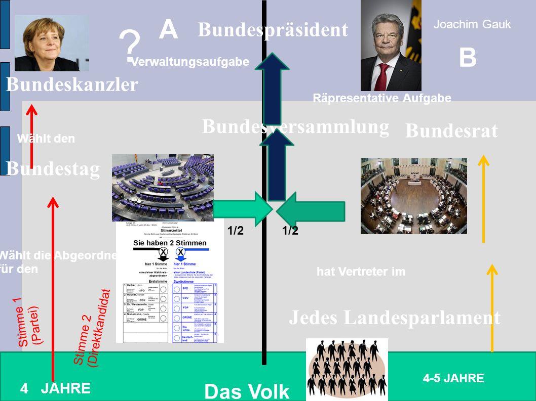 Das Volk 4 JAHRE 4-5 JAHRE Stimme 1 (Partei) Stimme 2 (Direktkandidat Bundestag Bundeskanzler .