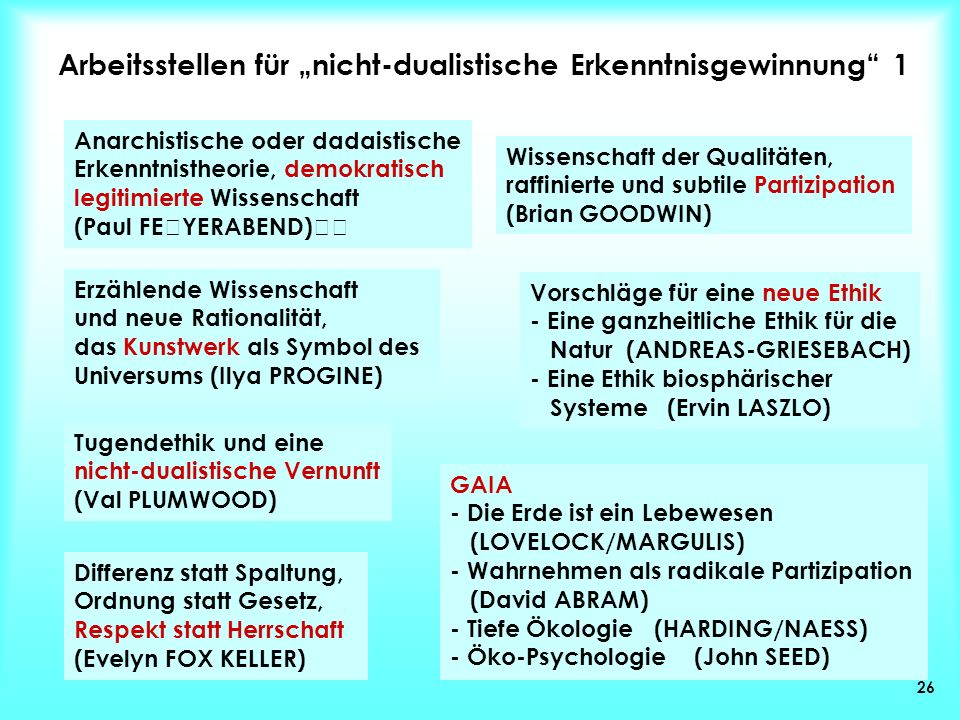 26 Anarchistische oder dadaistische Erkenntnistheorie, demokratisch legitimierte Wissenschaft (Paul FEYERABEND) Wissenschaft der Qualitäten, raffinier